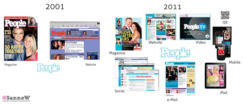Brandmap of a magazine 2001 versus 2011