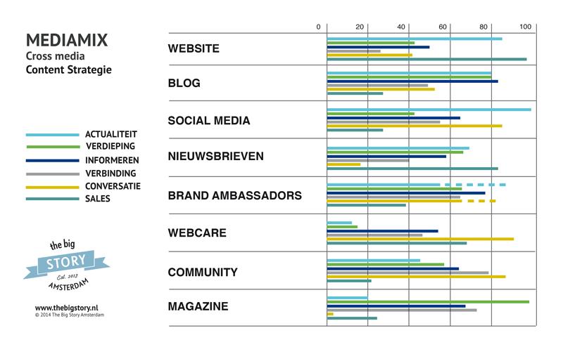 Dit model is ontwikkeld door Content Strategy Agency The Big Story uit Amsterdam en toont de verschillende waarden in communicatie in relatie tot de specifieke eigenschappen van kanalen.