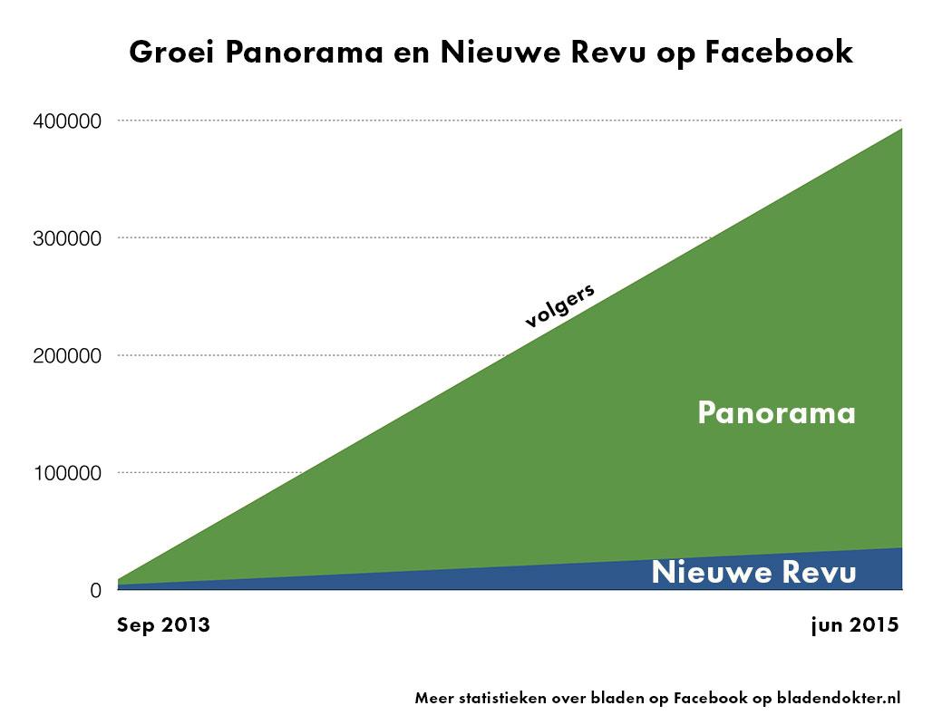 Panorama_nieuweRevu