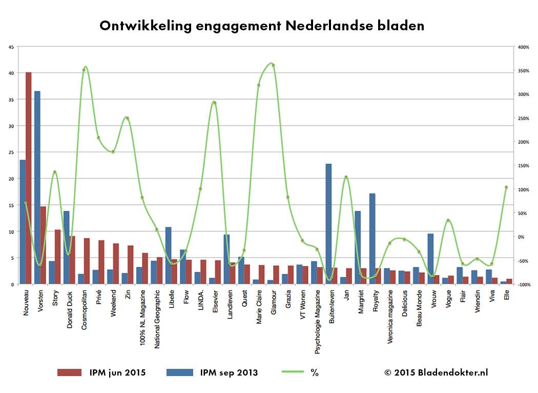 engagement_nederlandse-bladen-facebook-bladendokter