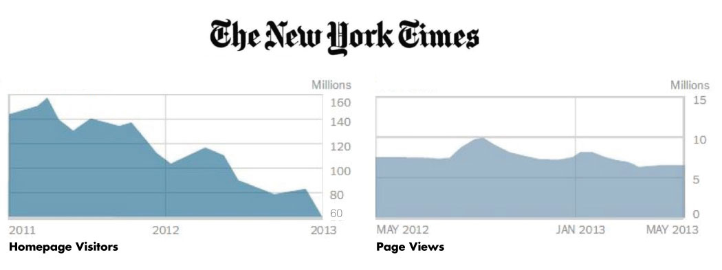 Bladendokter_NYThomepagevisitors-versus_pageviews