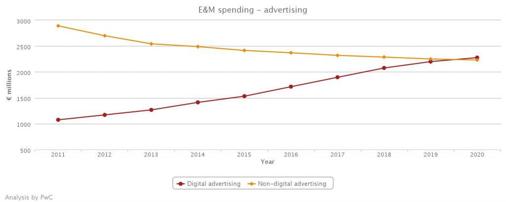 advertent uitgaven online versus print