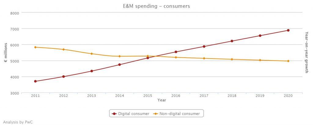 Consumentenuitgaven media en entertainment