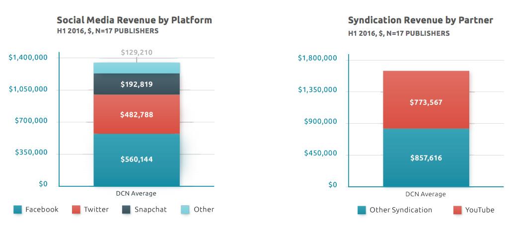 Social media verdiensten per platform