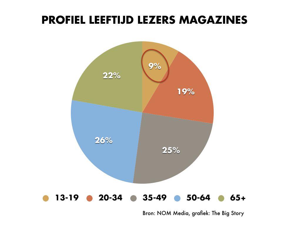 Weinig jongeren lezen tijdschriften