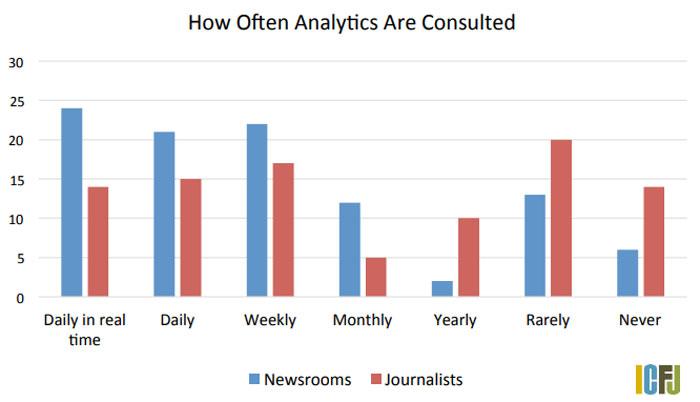 gebruik data analyse nieuwsmedia