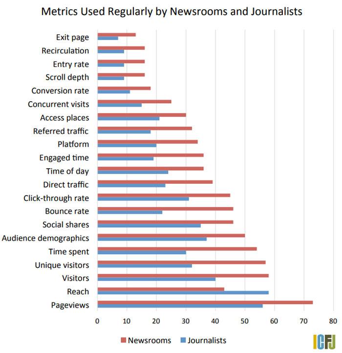 soort data analyse nieuwsmedia