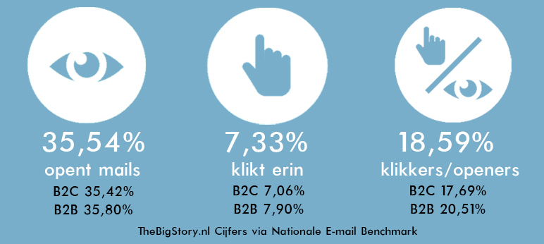 EmailBenchMark