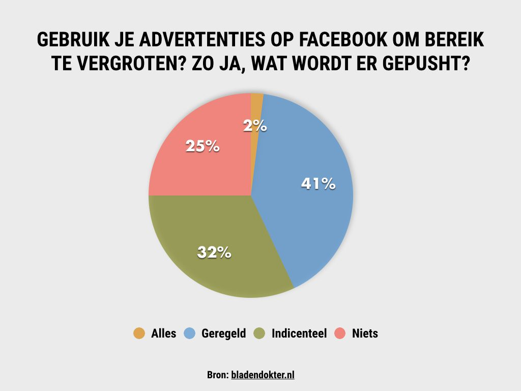 Facebook adverteren