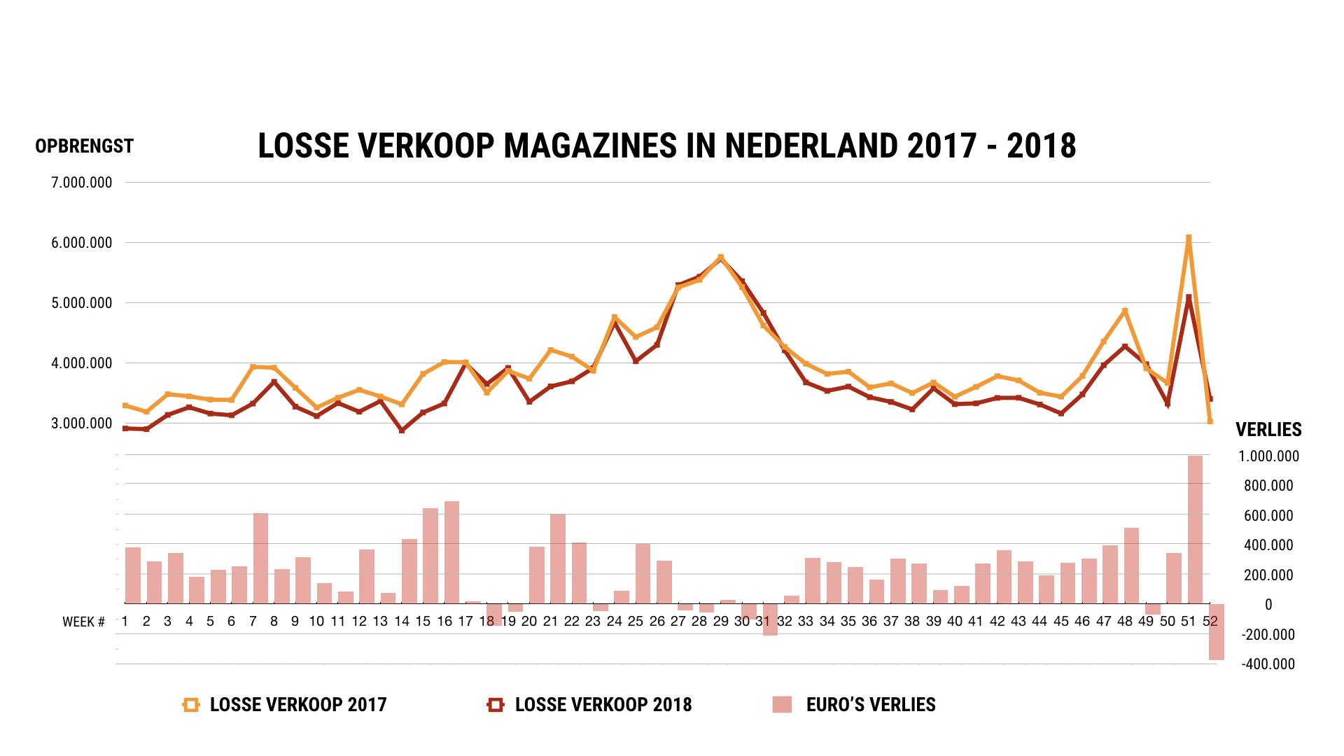 Losse verkoop tijdschriften Nederland 2017-2018