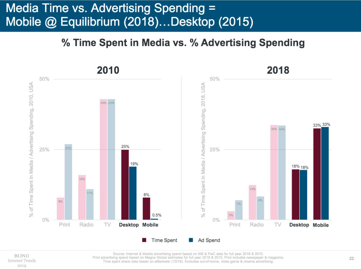 Mary meeker advertentie inkomsten versus mediagedrag