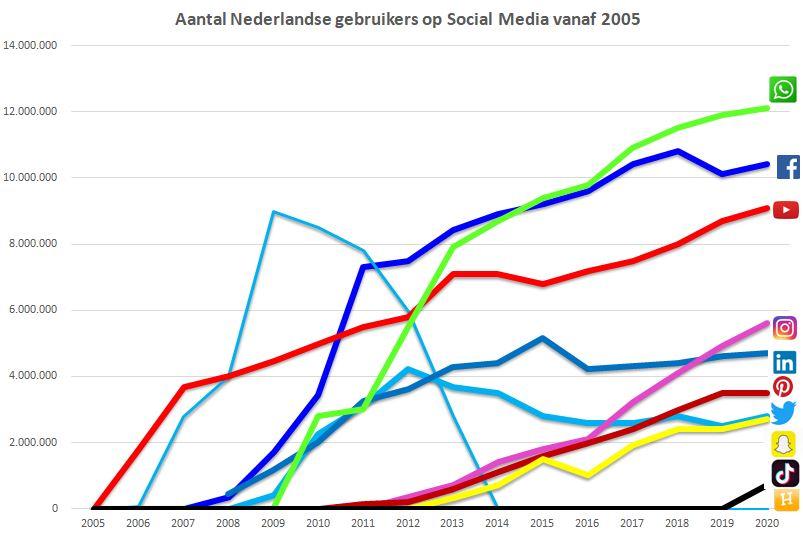 Social media gebruik 2005 - 2020