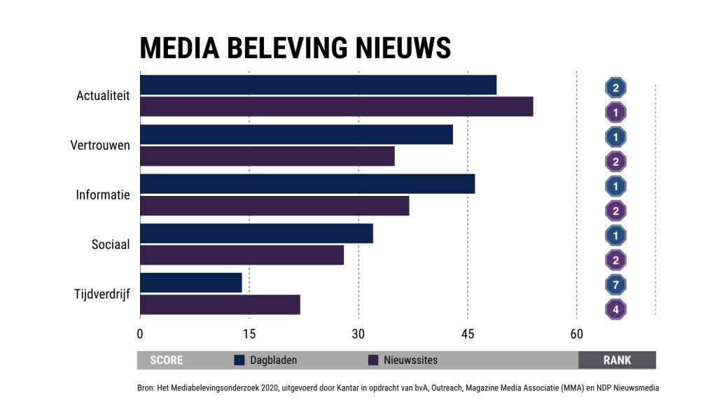 Het verschil tussen print en online in nieuwsbeleving media 2020