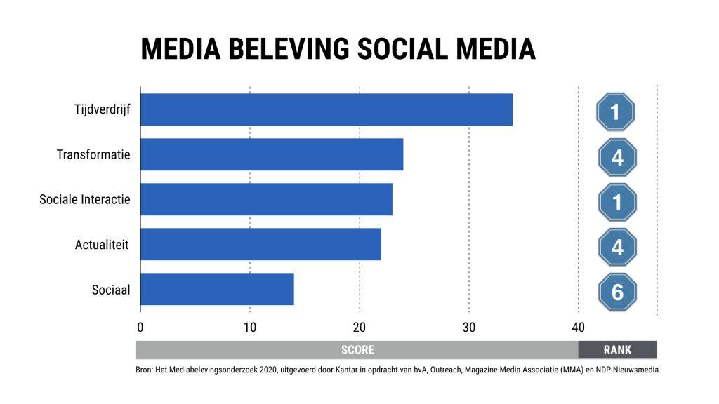 Mediabeleving bij social media. Voornamelijk tijdverdrijf. Mediabeleving 2020