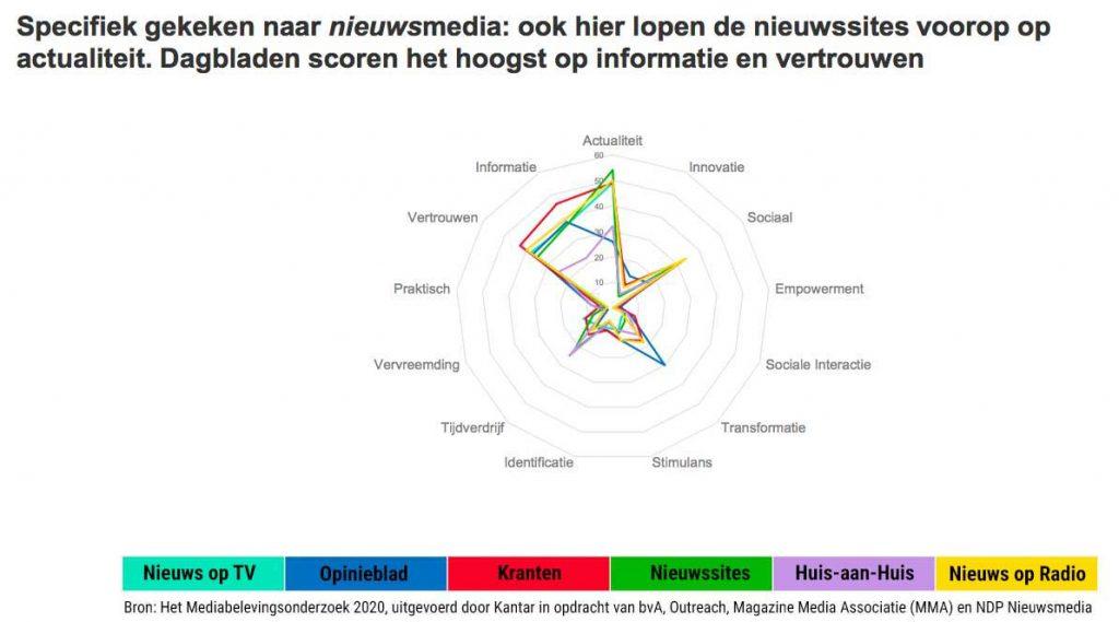 Nieuws in nederland 2020. verschil in beleving en gebruik mediakanalen