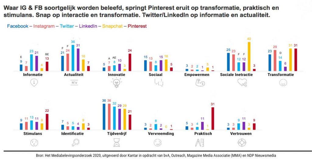 media beleving en gebruik in Nederland social media 2020