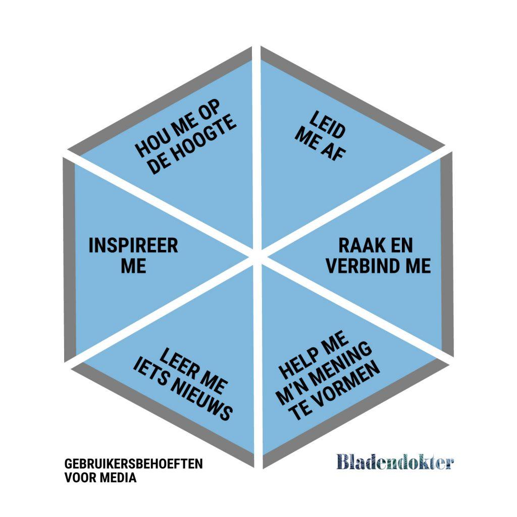 model van de 6 belangrijkste gebruikersbehoeften van Nederlandse mediaconsumenten